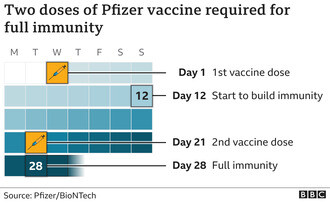 First person receives Pfizer Covid-19 vaccine in UK